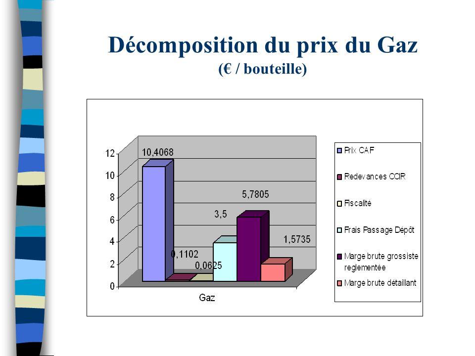 Décomposition du prix du Gaz (€ / bouteille)