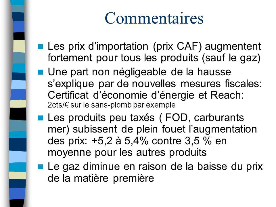 Commentaires Les prix d'importation (prix CAF) augmentent fortement pour tous les produits (sauf le gaz)
