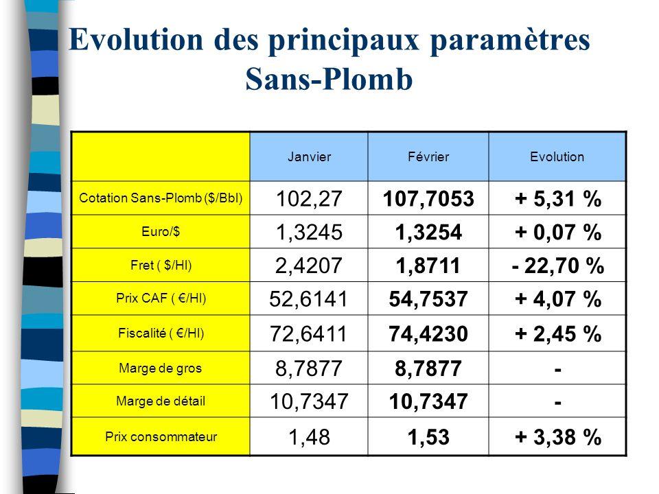 Evolution des principaux paramètres Sans-Plomb