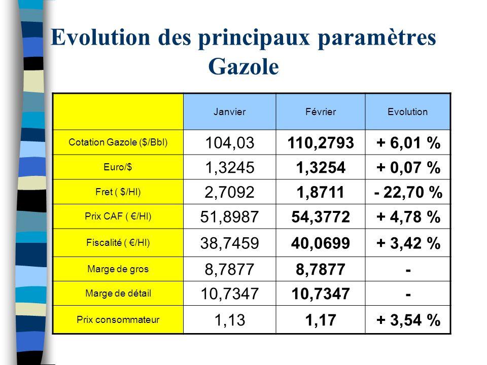 Evolution des principaux paramètres Gazole