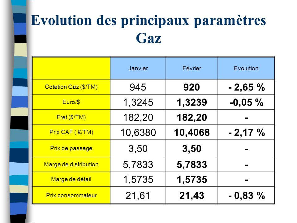 Evolution des principaux paramètres Gaz