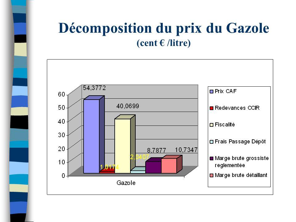 Décomposition du prix du Gazole (cent € /litre)