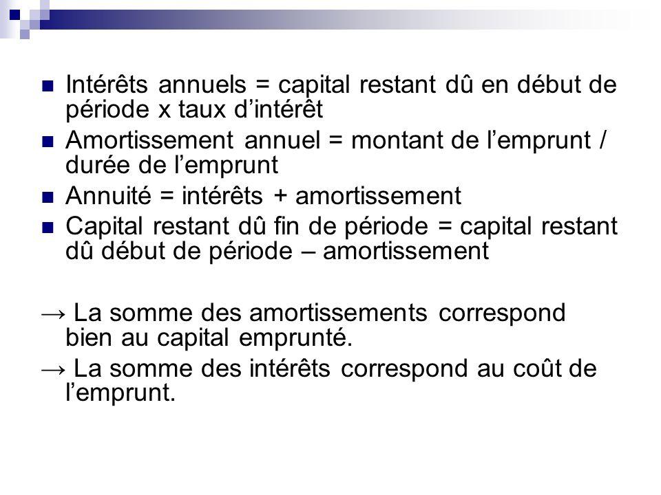 Intérêts annuels = capital restant dû en début de période x taux d'intérêt