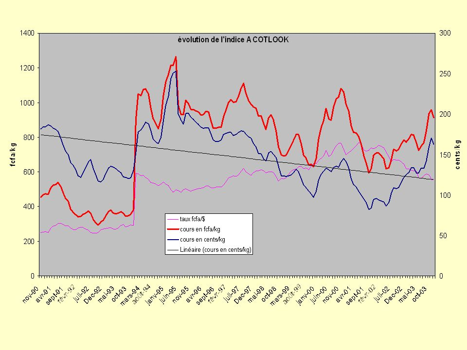 On voit que la tendance a été décroissante de 2% par an cours des 15 dernières années, et que la volatilité semble croître, parfois amplifiée par le taux de change