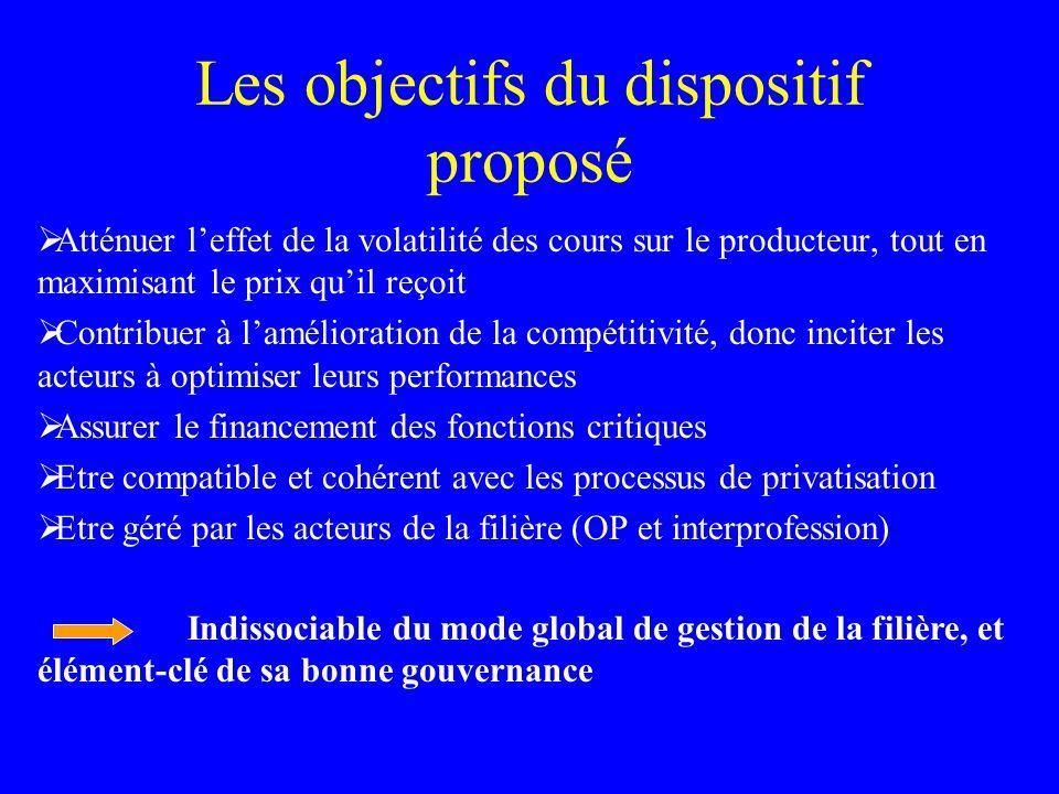 Les objectifs du dispositif proposé