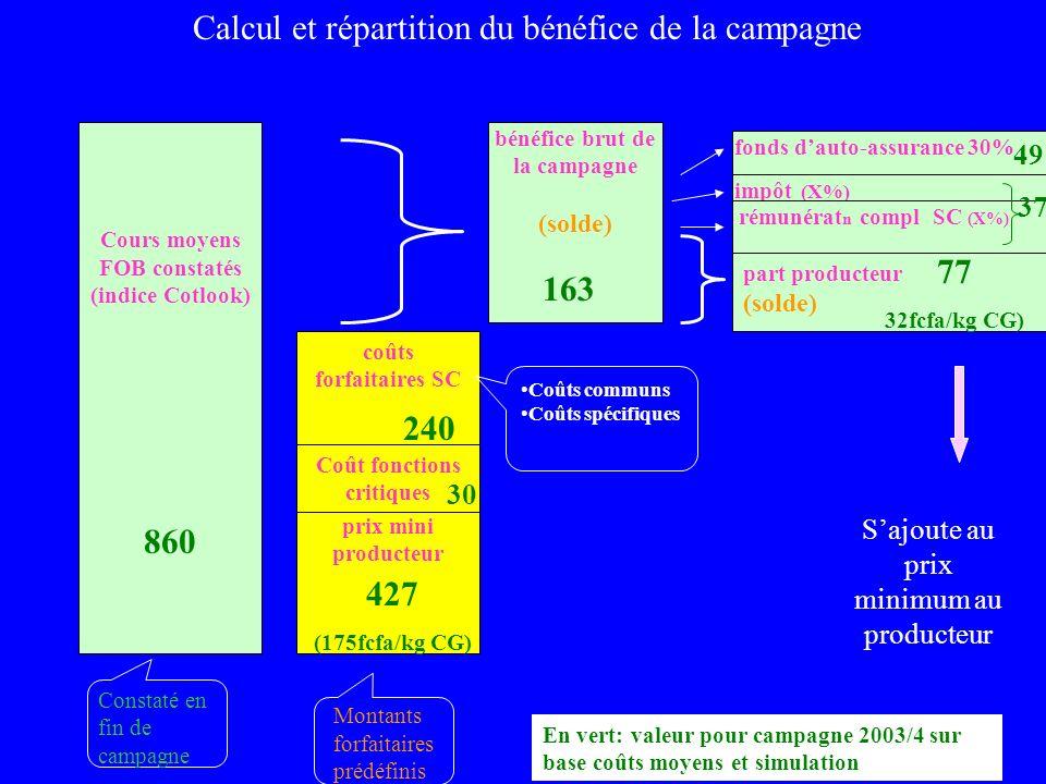 Calcul et répartition du bénéfice de la campagne