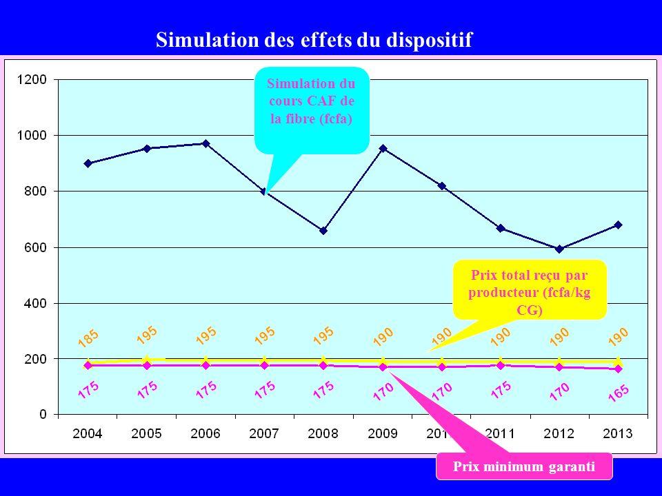 Simulation des effets du dispositif