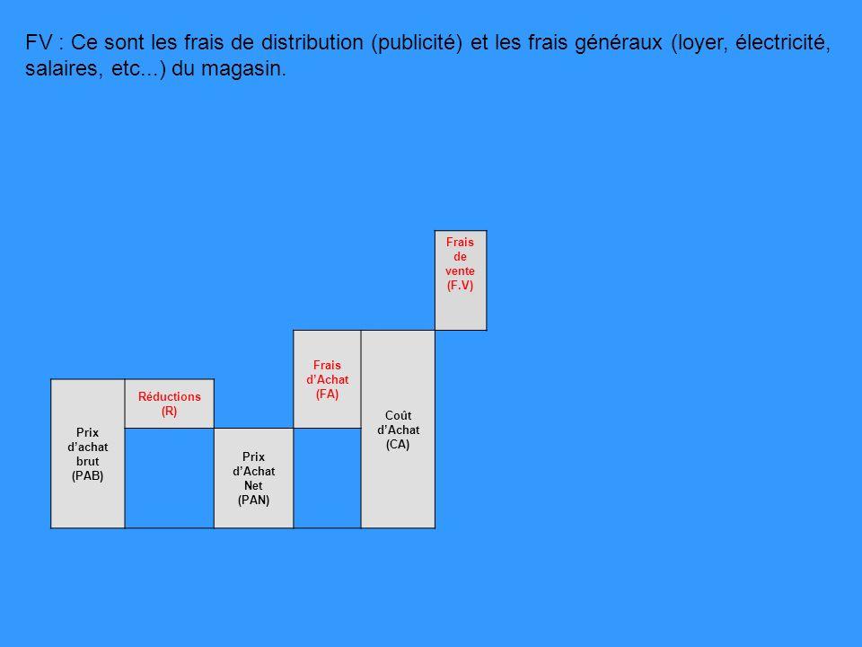 FV : Ce sont les frais de distribution (publicité) et les frais généraux (loyer, électricité, salaires, etc...) du magasin.