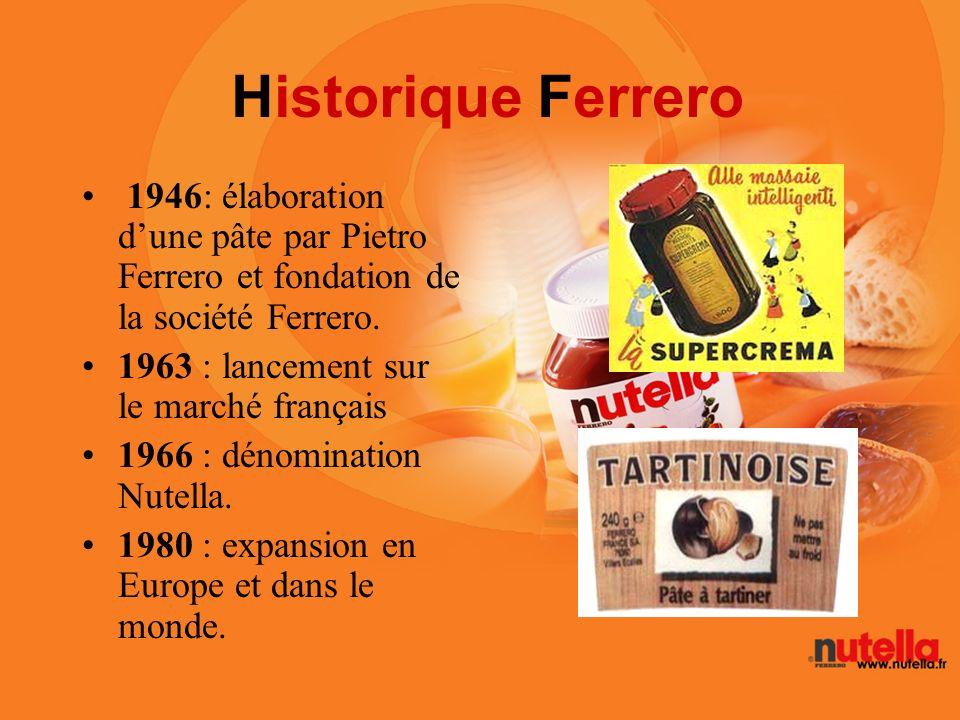 Historique Ferrero 1946: élaboration d'une pâte par Pietro Ferrero et fondation de la société Ferrero.