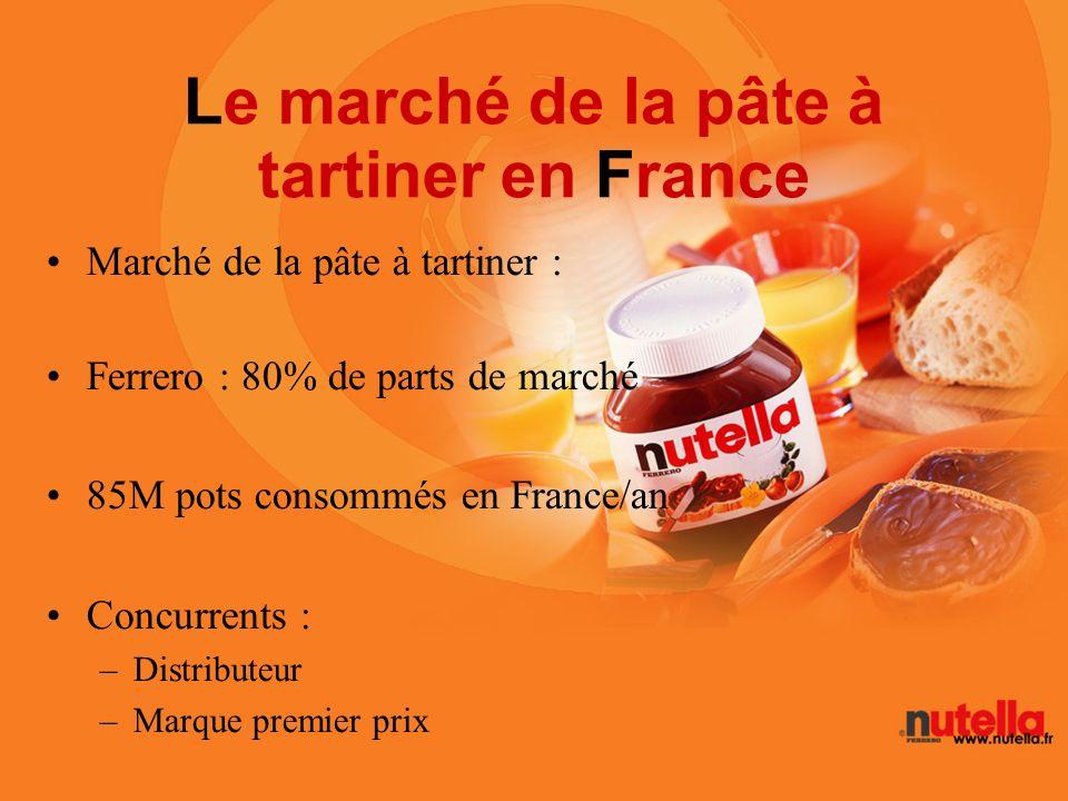 Le marché de la pâte à tartiner en France