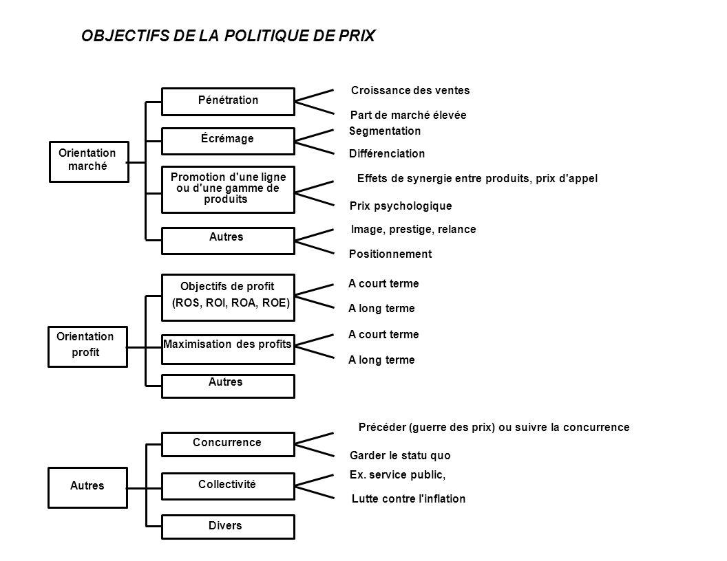 OBJECTIFS DE LA POLITIQUE DE PRIX