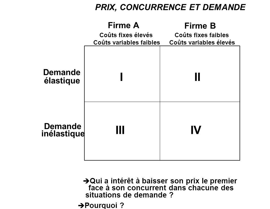 I II III IV PRIX, CONCURRENCE ET DEMANDE Firme A Firme B Demande