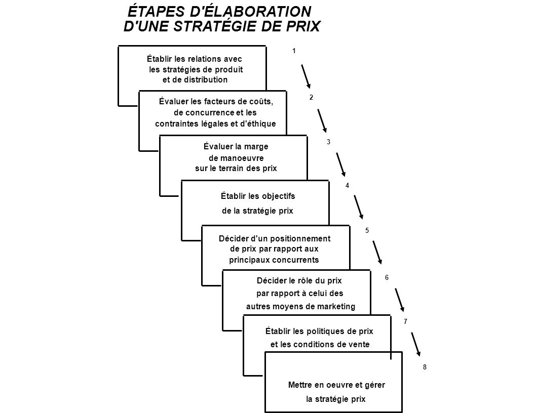 ÉTAPES D ÉLABORATION D UNE STRATÉGIE DE PRIX