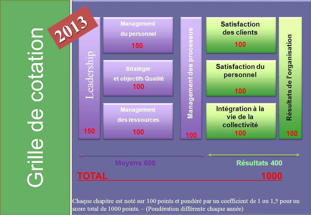 Grille de cotation Leadership TOTAL 1000 150 100 Moyens 600