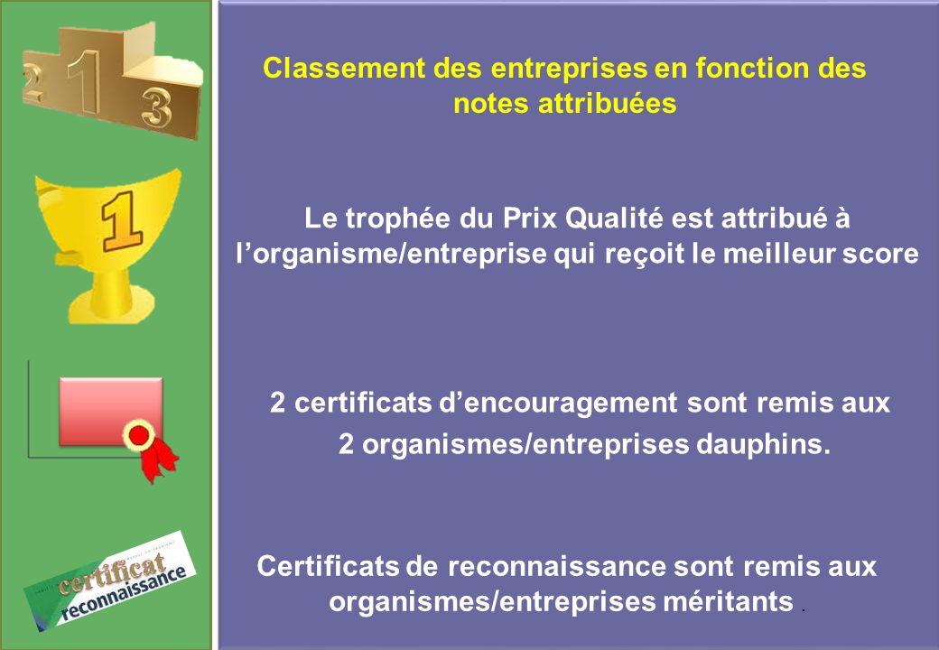 Classement des entreprises en fonction des notes attribuées