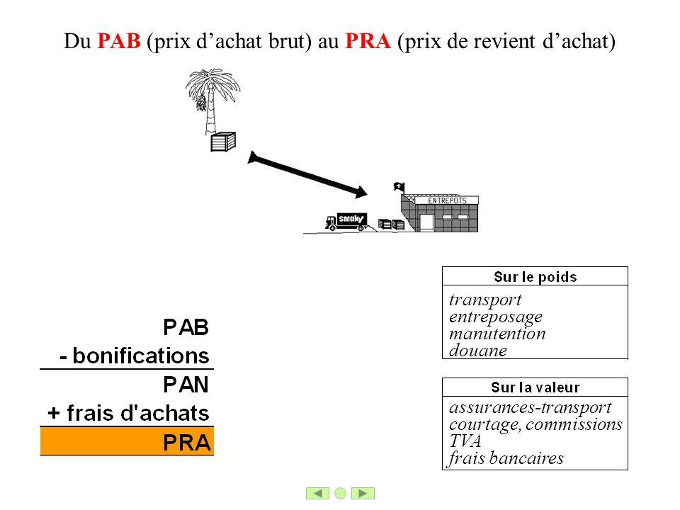 Du PAB (prix d'achat brut) au PRA (prix de revient d'achat)