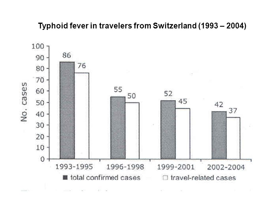 Typhoid fever in travelers from Switzerland (1993 – 2004)