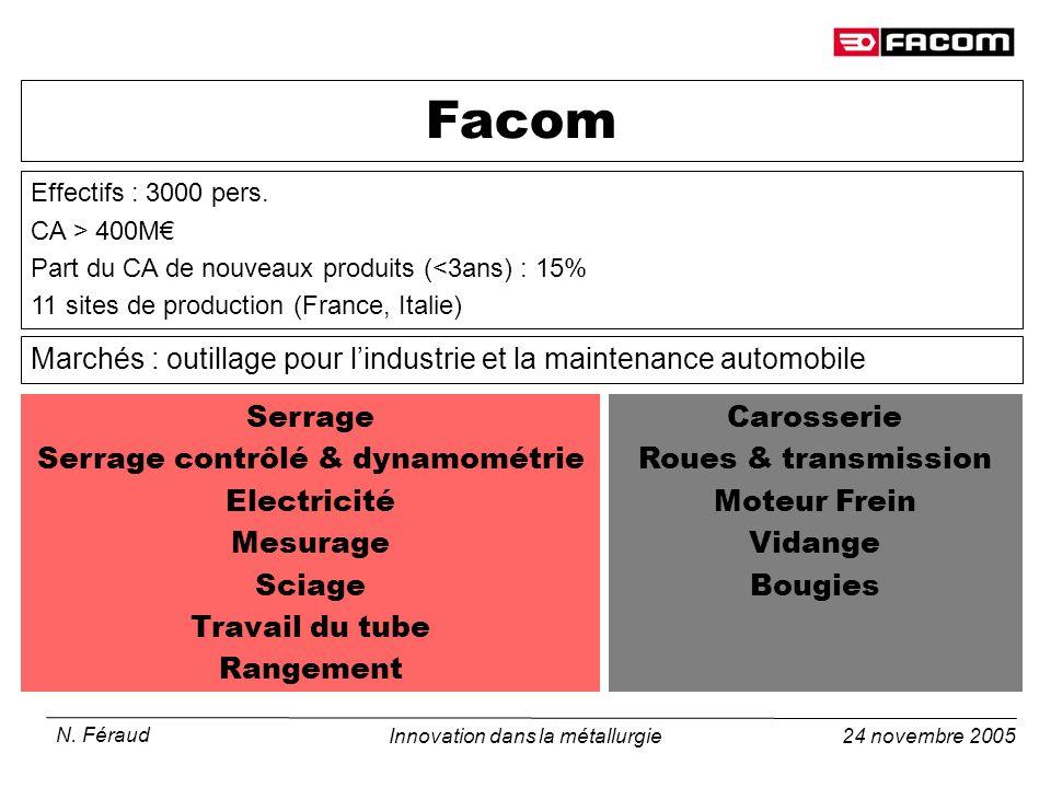 Facom Effectifs : 3000 pers. CA > 400M€ Part du CA de nouveaux produits (<3ans) : 15% 11 sites de production (France, Italie)