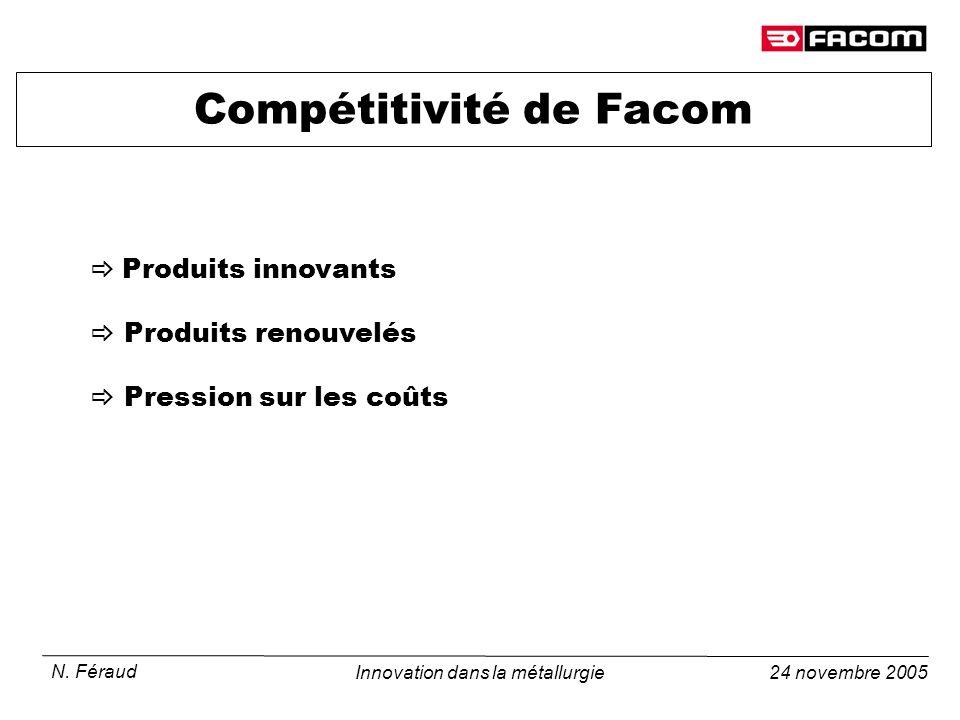 Compétitivité de Facom