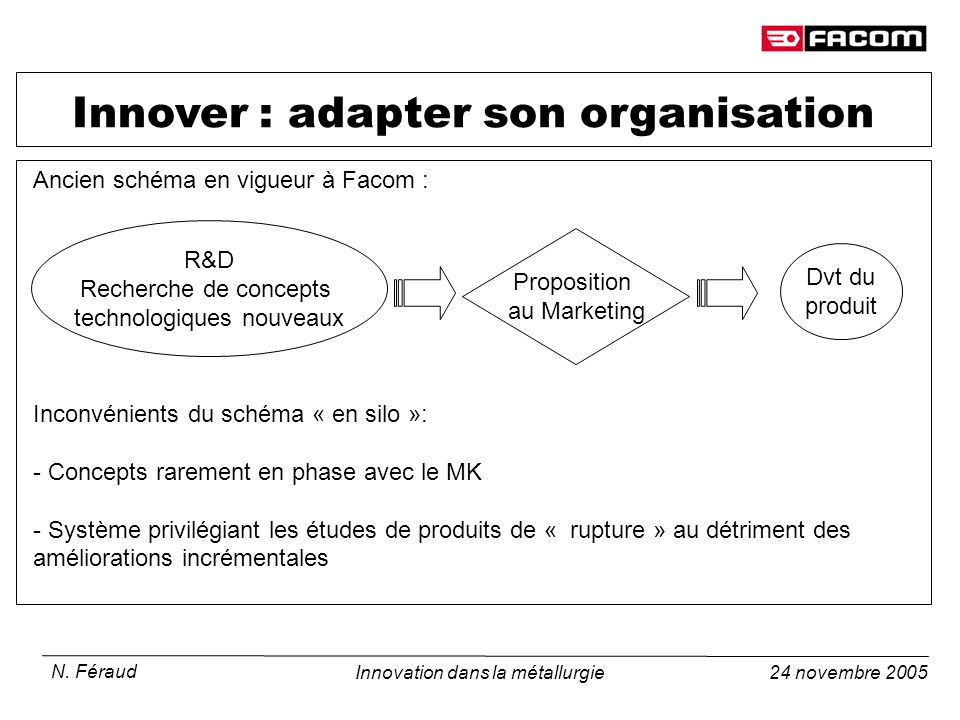 Innover : adapter son organisation