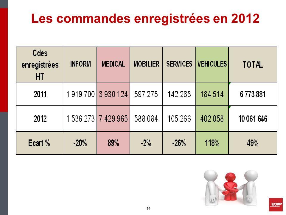 Les commandes enregistrées en 2012