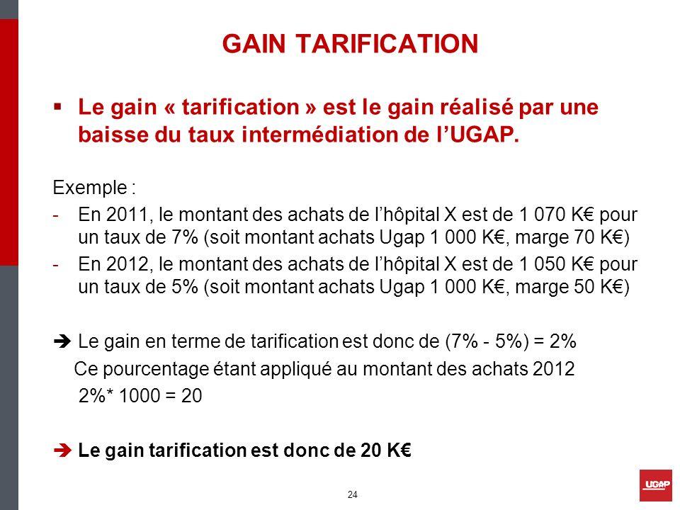 GAIN TARIFICATION Le gain « tarification » est le gain réalisé par une baisse du taux intermédiation de l'UGAP.