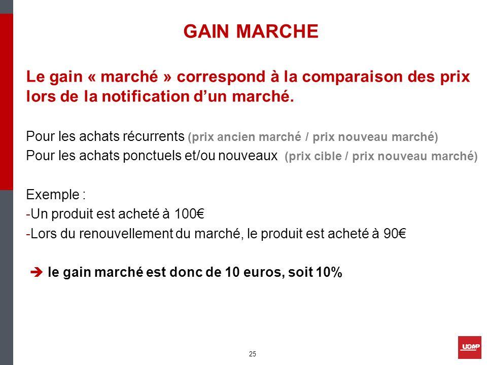 GAIN MARCHE Le gain « marché » correspond à la comparaison des prix lors de la notification d'un marché.