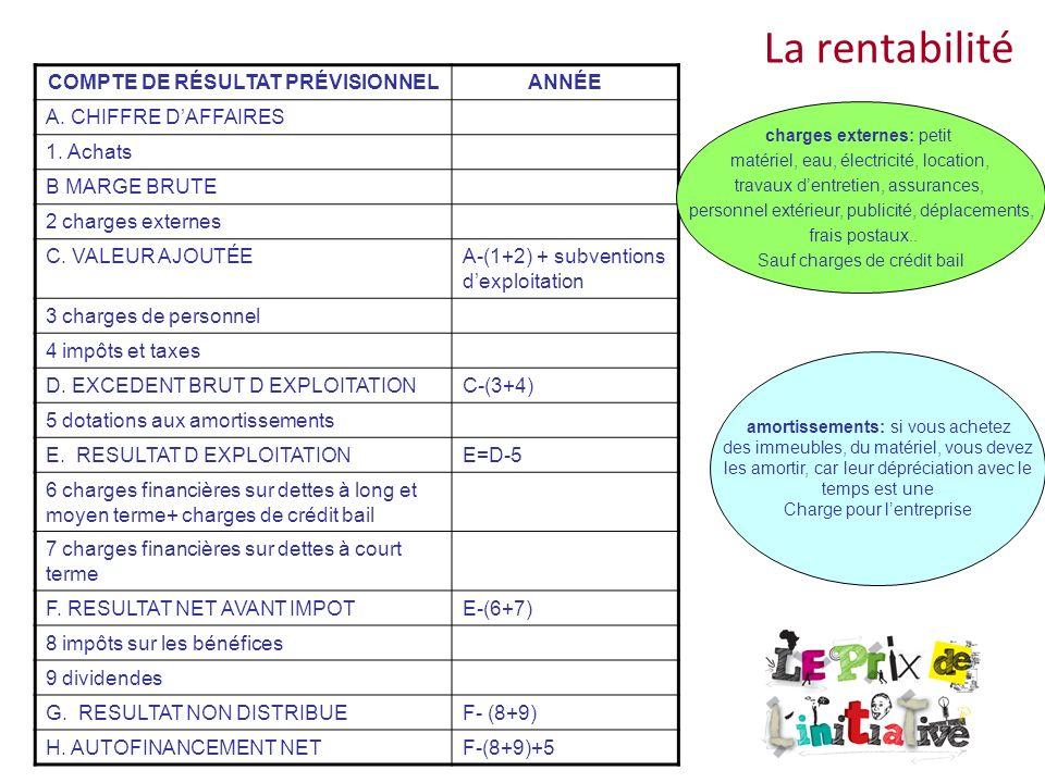 COMPTE DE RÉSULTAT PRÉVISIONNEL