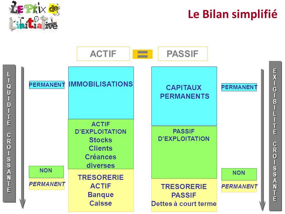 = Le Bilan simplifié ACTIF PASSIF IMMOBILISATIONS CAPITAUX PERMANENTS