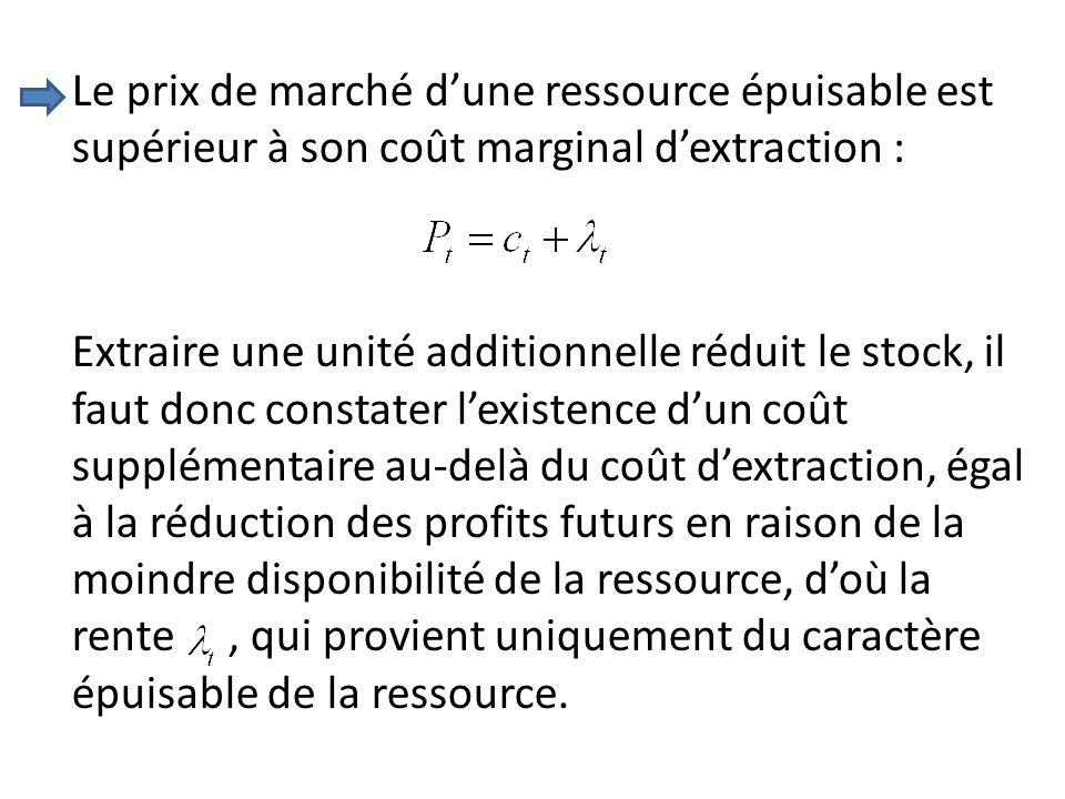 Le prix de marché d'une ressource épuisable est supérieur à son coût marginal d'extraction :