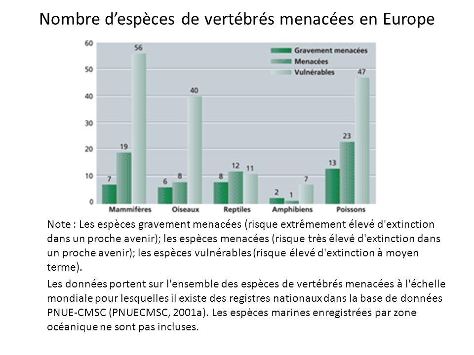 Nombre d'espèces de vertébrés menacées en Europe