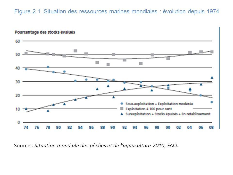 Figure 2.1. Situation des ressources marines mondiales : évolution depuis 1974