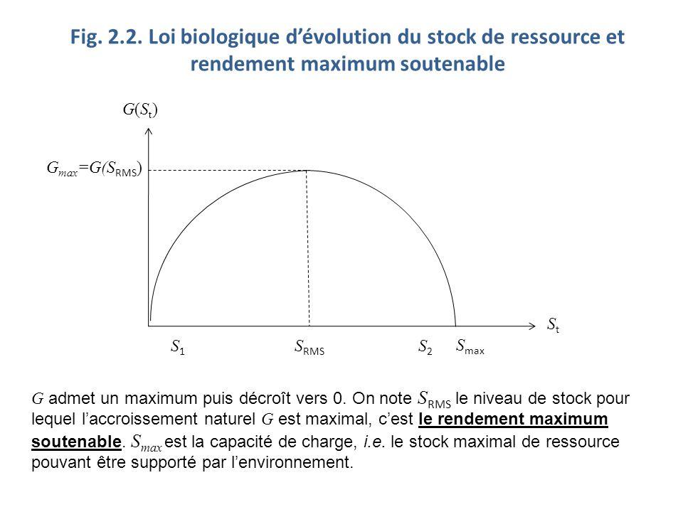 Fig. 2.2. Loi biologique d'évolution du stock de ressource et rendement maximum soutenable