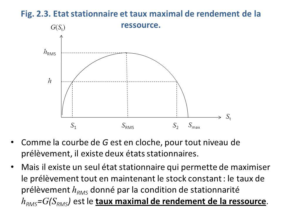 Fig. 2.3. Etat stationnaire et taux maximal de rendement de la ressource.