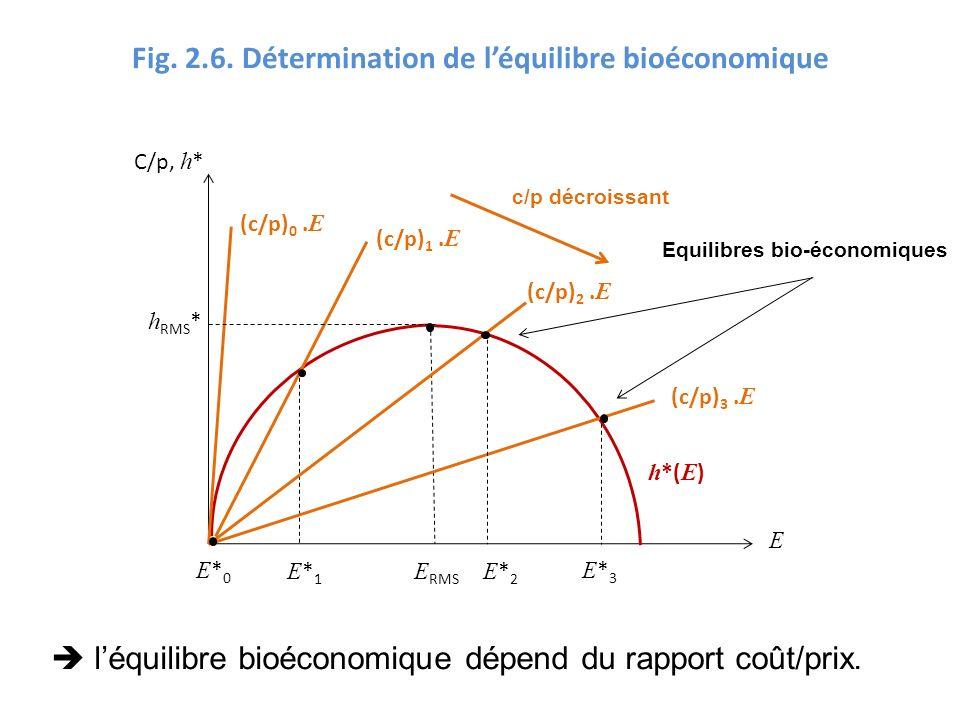 Fig. 2.6. Détermination de l'équilibre bioéconomique