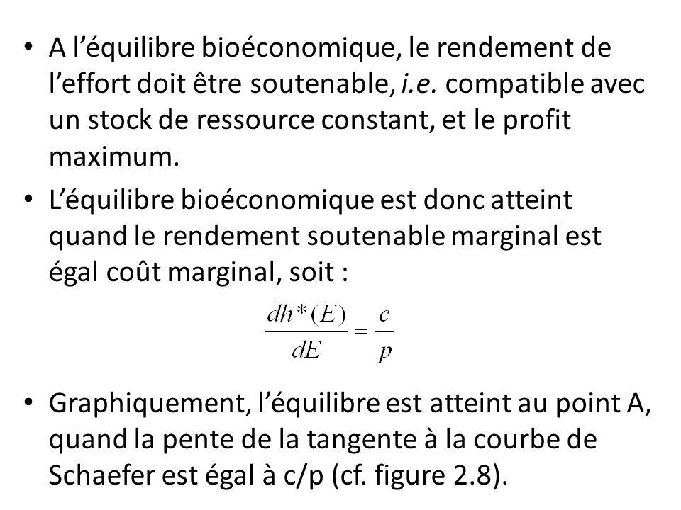 A l'équilibre bioéconomique, le rendement de l'effort doit être soutenable, i.e. compatible avec un stock de ressource constant, et le profit maximum.