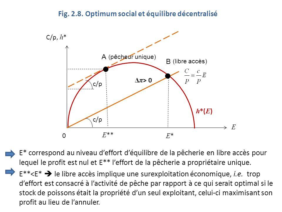 Fig. 2.8. Optimum social et équilibre décentralisé