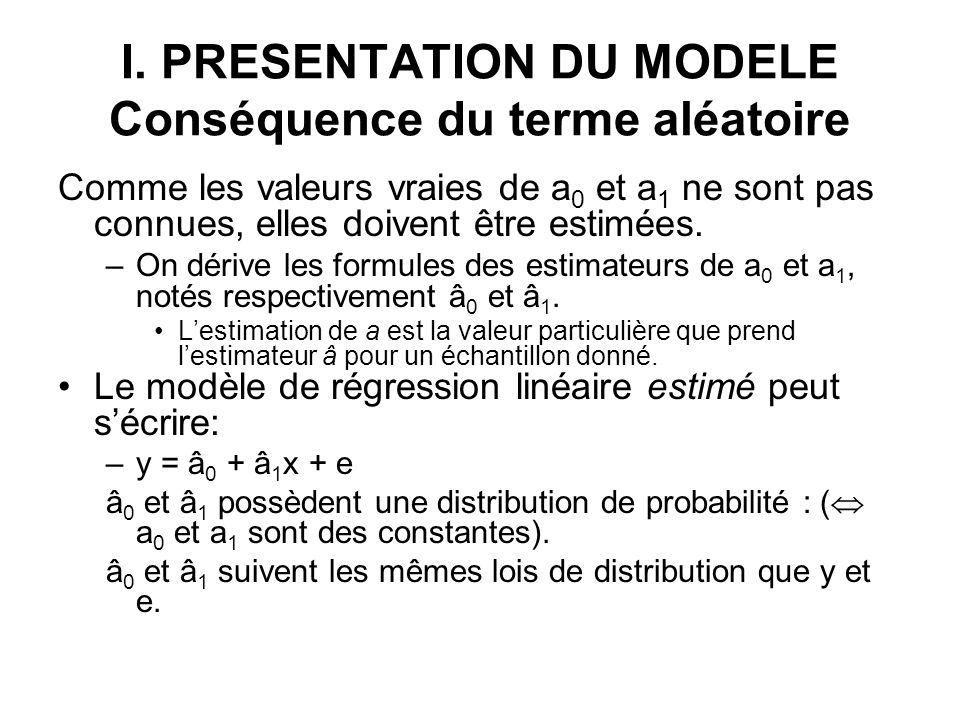 I. PRESENTATION DU MODELE Conséquence du terme aléatoire