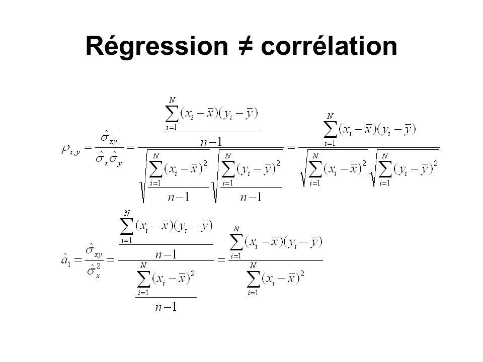 Régression ≠ corrélation