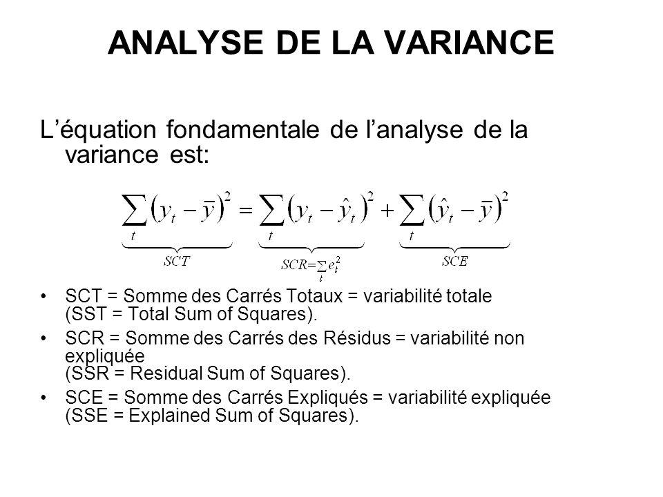 ANALYSE DE LA VARIANCE L'équation fondamentale de l'analyse de la variance est: