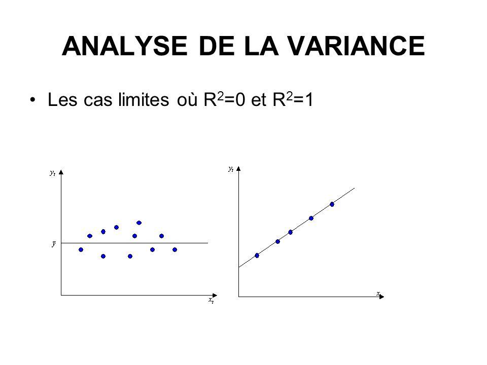 ANALYSE DE LA VARIANCE Les cas limites où R2=0 et R2=1