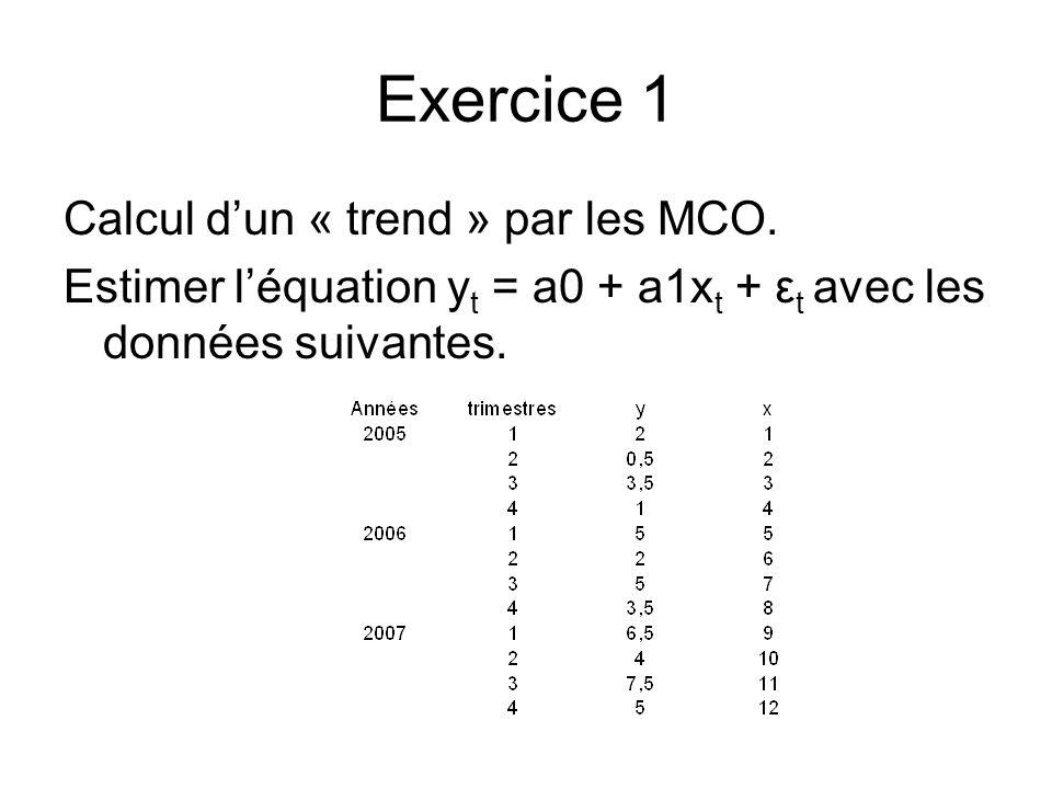 Exercice 1 Calcul d'un « trend » par les MCO.