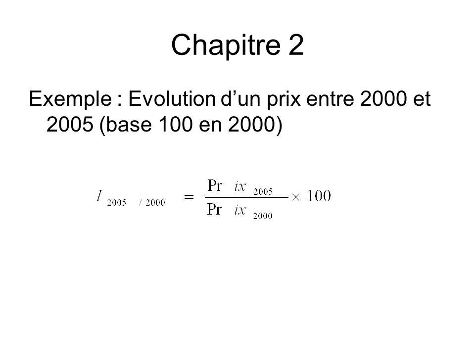 Chapitre 2 Exemple : Evolution d'un prix entre 2000 et 2005 (base 100 en 2000)