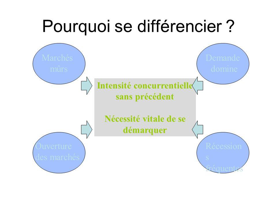 Pourquoi se différencier
