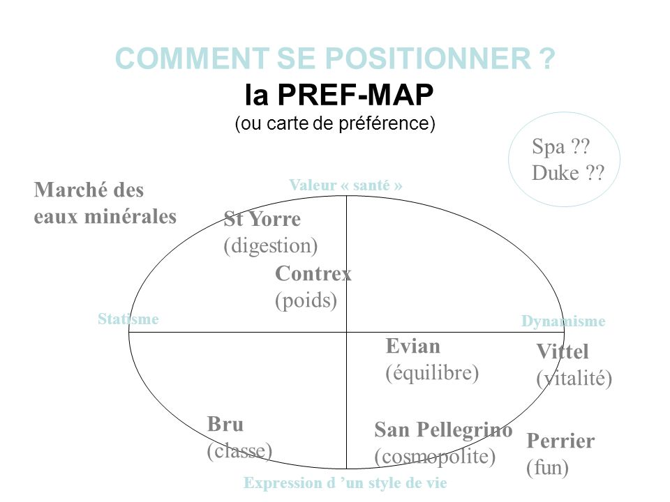 COMMENT SE POSITIONNER la PREF-MAP (ou carte de préférence)