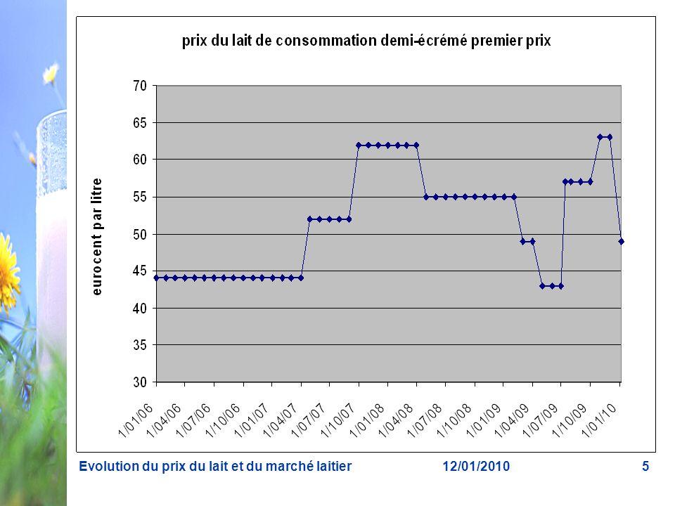 Evolution du prix du lait et du marché laitier