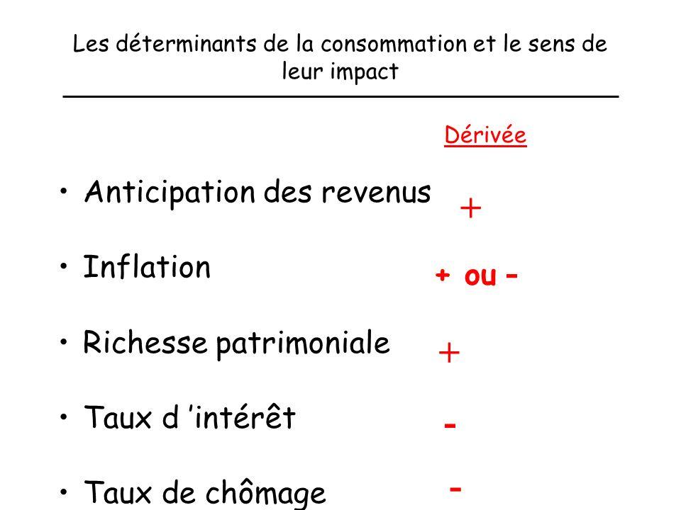 Les déterminants de la consommation et le sens de leur impact