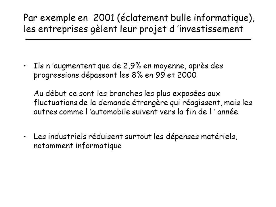 Par exemple en 2001 (éclatement bulle informatique), les entreprises gèlent leur projet d 'investissement