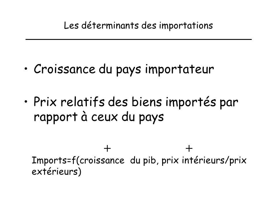 Les déterminants des importations