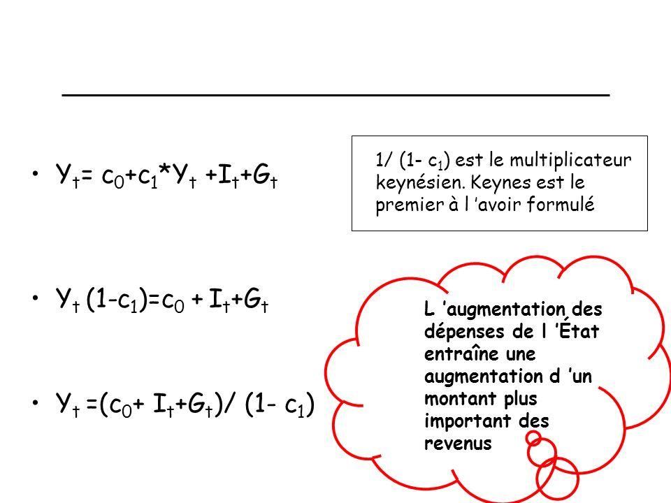 Un modèle statique simple: calcul du multiplicateur